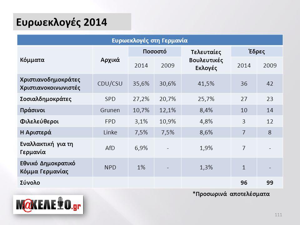111 Ευρωεκλογές 2014 Ευρωεκλογές στη Γερμανία ΚόμματαΑρχικά Ποσοστό Τελευταίες Βουλευτικές Εκλογές Έδρες 2014200920142009 Χριστιανοδημοκράτες Χριστιανοκοινωνιστές CDU/CSU35,6%30,6%41,5%3642 ΣοσιαλδημοκράτεςSPD27,2%20,7%25,7%2723 ΠράσινοιGrunen10,7%12,1%8,4%1014 ΦιλελεύθεροιFPD3,1%10,9%4,8%312 Η ΑριστεράLinke7,5% 8,6%78 Εναλλακτική για τη Γερμανία AfD6,9%-1,9%7- Εθνικό Δημοκρατικό Κόμμα Γερμανίας NPD1%-1,3%1- Σύνολο9699 *Προσωρινά αποτελέσματα