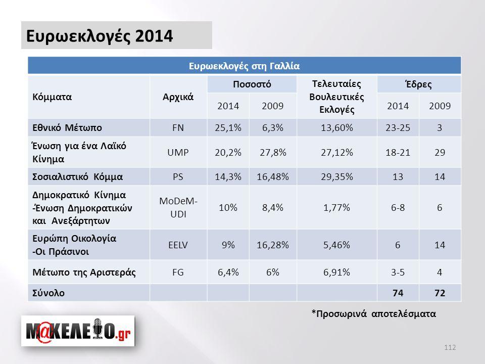 112 Ευρωεκλογές 2014 *Προσωρινά αποτελέσματα Ευρωεκλογές στη Γαλλία ΚόμματαΑρχικά Ποσοστό Τελευταίες Βουλευτικές Εκλογές Έδρες 2014200920142009 Εθνικό ΜέτωποFN25,1%6,3%13,60%23-253 Ένωση για ένα Λαϊκό Κίνημα UMP20,2%27,8%27,12%18-2129 Σοσιαλιστικό ΚόμμαPS14,3%16,48%29,35%1314 Δημοκρατικό Κίνημα -Ένωση Δημοκρατικών και Ανεξάρτητων MoDeM- UDI 10%8,4%1,77%6-86 Ευρώπη Οικολογία -Οι Πράσινοι EELV9%16,28%5,46%614 Μέτωπο της ΑριστεράςFG6,4%6%6,91%3-54 Σύνολο7472