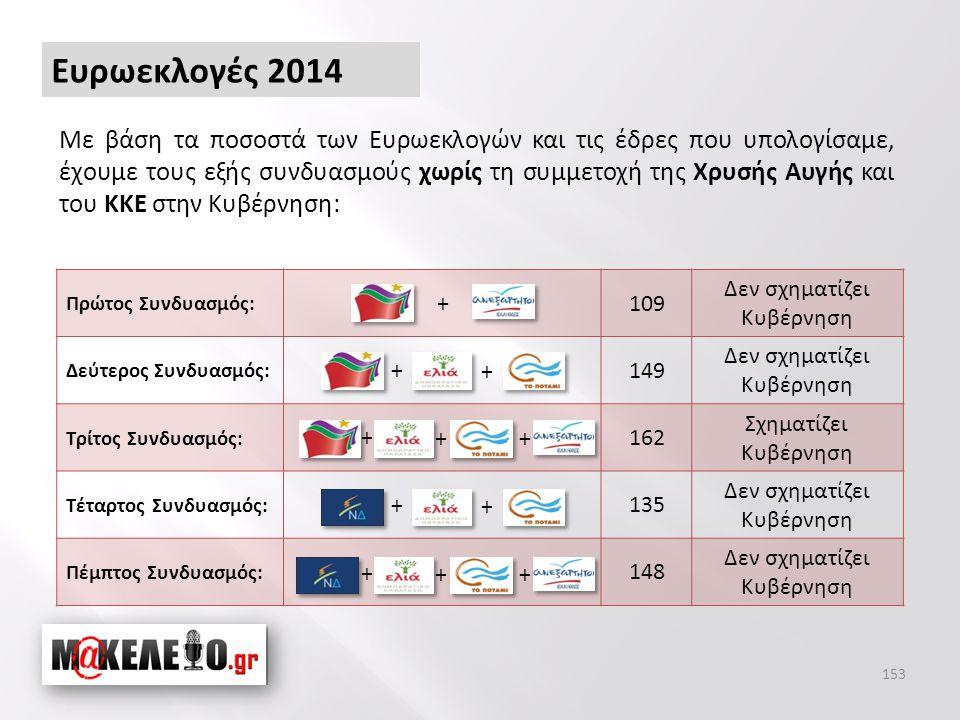 Ευρωεκλογές 2014 Με βάση τα ποσοστά των Ευρωεκλογών και τις έδρες που υπολογίσαμε, έχουμε τους εξής συνδυασμούς χωρίς τη συμμετοχή της Χρυσής Αυγής και του ΚΚΕ στην Κυβέρνηση: 153 Πρώτος Συνδυασμός: 109 Δεν σχηματίζει Κυβέρνηση Δεύτερος Συνδυασμός: 149 Δεν σχηματίζει Κυβέρνηση Τρίτος Συνδυασμός: 162 Σχηματίζει Κυβέρνηση Τέταρτος Συνδυασμός: 135 Δεν σχηματίζει Κυβέρνηση Πέμπτος Συνδυασμός: 148 Δεν σχηματίζει Κυβέρνηση + + + + + + ++ + ++