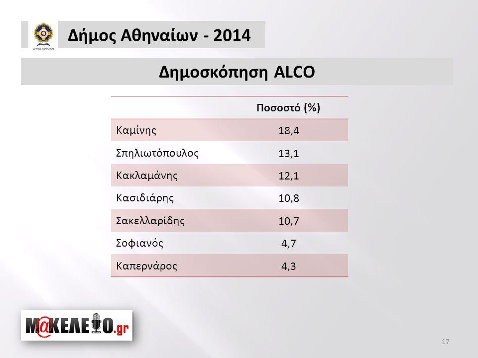 Ποσοστό (%) Καμίνης18,4 Σπηλιωτόπουλος13,1 Κακλαμάνης12,1 Κασιδιάρης10,8 Σακελλαρίδης10,7 Σοφιανός4,7 Καπερνάρος4,3 Δήμος Αθηναίων - 2014 17 Δημοσκόπηση ALCO