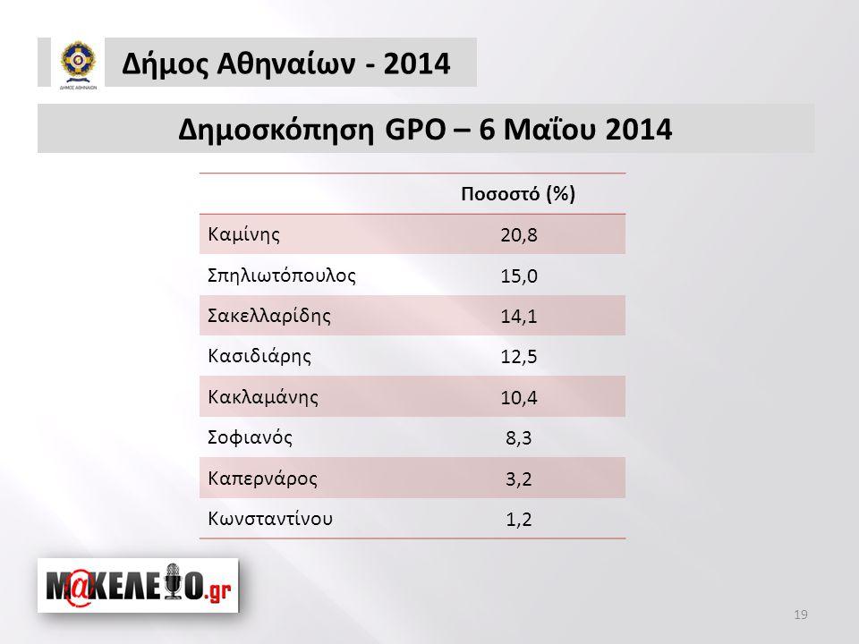Ποσοστό (%) Καμίνης20,8 Σπηλιωτόπουλος15,0 Σακελλαρίδης14,1 Κασιδιάρης12,5 Κακλαμάνης10,4 Σοφιανός8,3 Καπερνάρος3,2 Κωνσταντίνου1,2 Δήμος Αθηναίων - 2014 19 Δημοσκόπηση GPO – 6 Μαΐου 2014