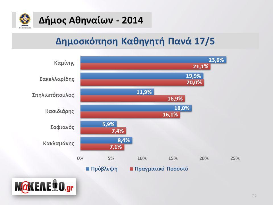 Δήμος Αθηναίων - 2014 22 Δημοσκόπηση Καθηγητή Πανά 17/5