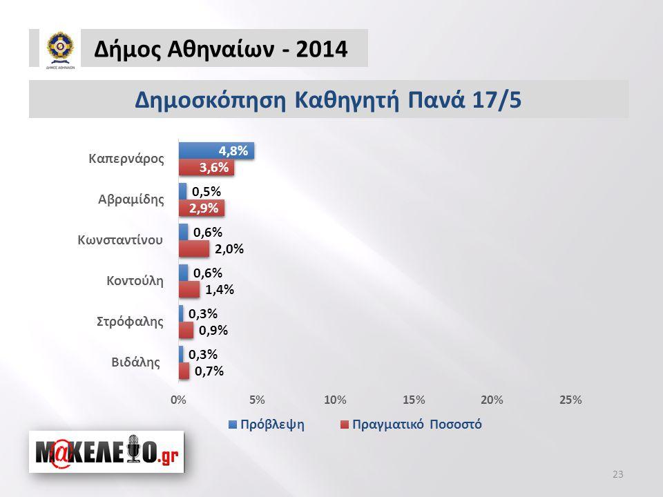 Δήμος Αθηναίων - 2014 23 Δημοσκόπηση Καθηγητή Πανά 17/5