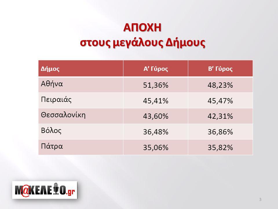 3 ΔήμοςΑ' ΓύροςΒ' Γύρος Αθήνα 51,36%48,23% Πειραιάς 45,41%45,47% Θεσσαλονίκη 43,60%42,31% Βόλος 36,48%36,86% Πάτρα 35,06%35,82% ΑΠΟΧΗ στους μεγάλους Δήμους