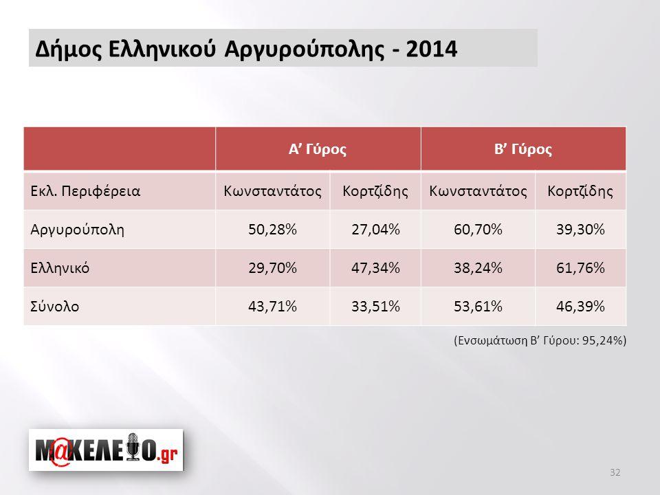 Δήμος Ελληνικού Αργυρούπολης - 2014 32 Α' ΓύροςΒ' Γύρος Εκλ.