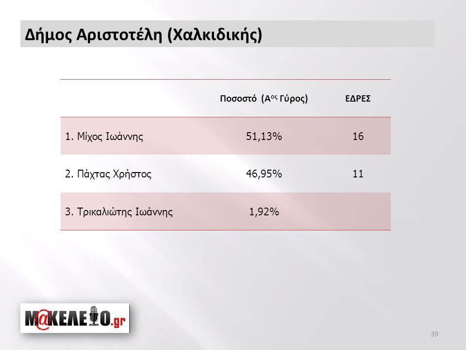Δήμος Αριστοτέλη (Χαλκιδικής) 39 Ποσοστό (Α ος Γύρος)ΕΔΡΕΣ 1.