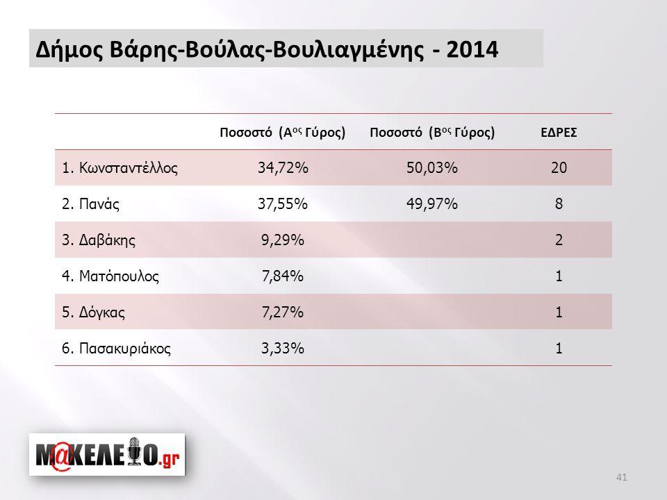 Δήμος Βάρης-Βούλας-Βουλιαγμένης - 2014 41 Ποσοστό (Α ος Γύρος)Ποσοστό (Β ος Γύρος)ΕΔΡΕΣ 1.