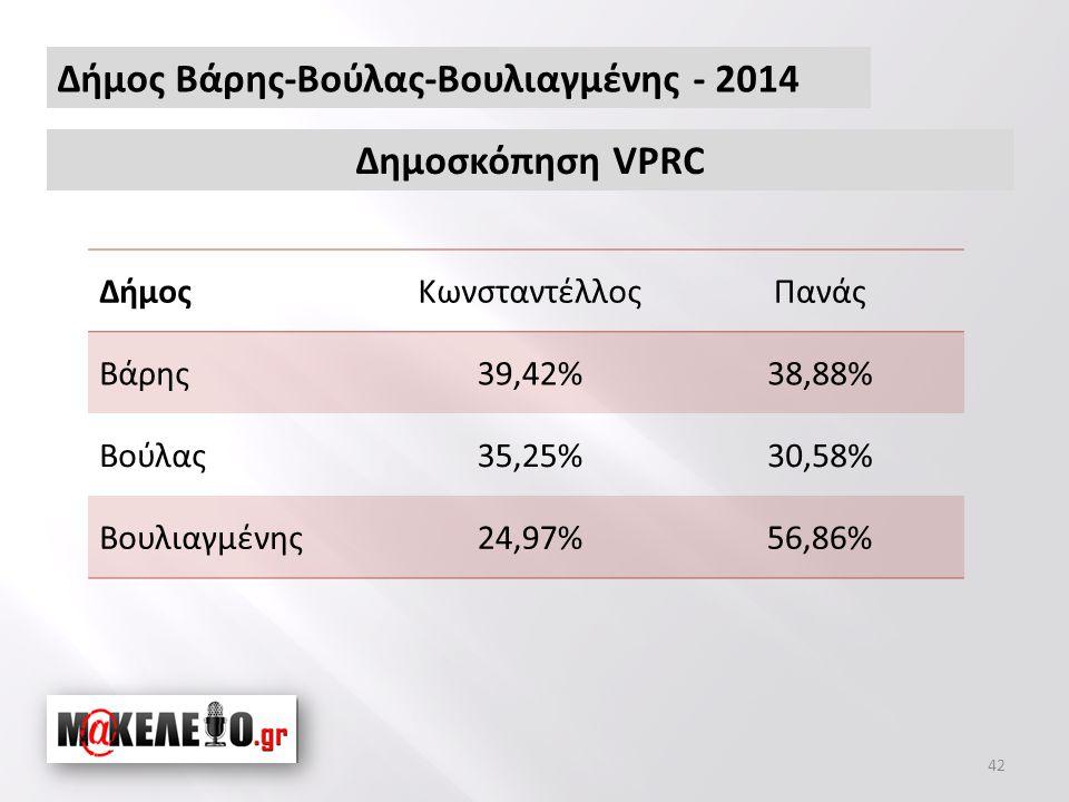Δήμος Βάρης-Βούλας-Βουλιαγμένης - 2014 42 ΔήμοςΚωνσταντέλλοςΠανάς Βάρης39,42%38,88% Βούλας35,25%30,58% Βουλιαγμένης24,97%56,86% Δημοσκόπηση VPRC