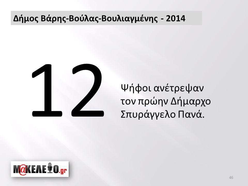 46 Δήμος Βάρης-Βούλας-Βουλιαγμένης - 2014 12 Ψήφοι ανέτρεψαν τον πρώην Δήμαρχο Σπυράγγελο Πανά.