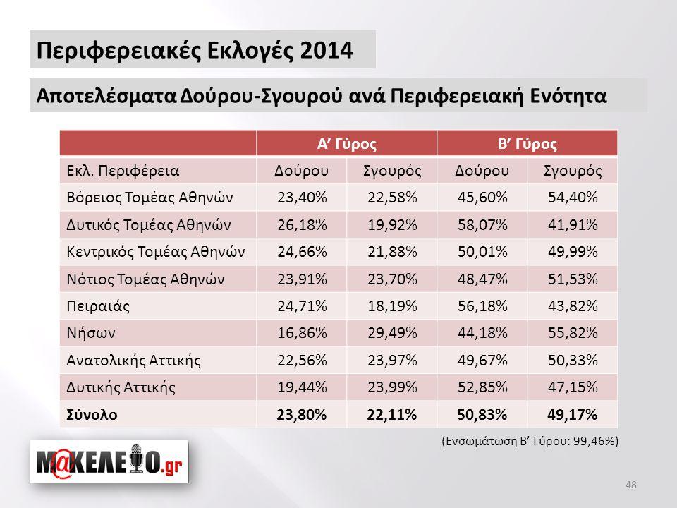 48 Περιφερειακές Εκλογές 2014 Αποτελέσματα Δούρου-Σγουρού ανά Περιφερειακή Ενότητα Α' ΓύροςΒ' Γύρος Εκλ.
