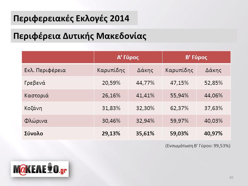 49 Περιφερειακές Εκλογές 2014 Περιφέρεια Δυτικής Μακεδονίας Α' ΓύροςΒ' Γύρος Εκλ.