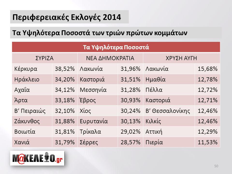 50 Περιφερειακές Εκλογές 2014 Τα Υψηλότερα Ποσοστά των τριών πρώτων κομμάτων Τα Υψηλότερα Ποσοστά ΣΥΡΙΖΑΝΕΑ ΔΗΜΟΚΡΑΤΙΑΧΡΥΣΗ ΑΥΓΗ Κέρκυρα38,52%Λακωνία31,96%Λακωνία15,68% Ηράκλειο34,20%Καστοριά31,51%Ημαθία12,78% Αχαΐα34,12%Μεσσηνία31,28%Πέλλα12,72% Άρτα33,18%Έβρος30,93%Καστοριά12,71% Β' Πειραιώς32,10%Χίος30,24%Β' Θεσσαλονίκης12,46% Ζάκυνθος31,88%Ευρυτανία30,13%Κιλκίς12,46% Βοιωτία31,81%Τρίκαλα29,02%Αττική12,29% Χανιά31,79%Σέρρες28,57%Πιερία11,53%