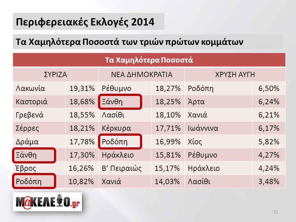 51 Περιφερειακές Εκλογές 2014 Τα Χαμηλότερα Ποσοστά των τριών πρώτων κομμάτων Τα Χαμηλότερα Ποσοστά ΣΥΡΙΖΑΝΕΑ ΔΗΜΟΚΡΑΤΙΑΧΡΥΣΗ ΑΥΓΗ Λακωνία19,31%Ρέθυμνο18,27%Ροδόπη6,50% Καστοριά18,68%Ξάνθη18,25%Άρτα6,24% Γρεβενά18,55%Λασίθι18,10%Χανιά6,21% Σέρρες18,21%Κέρκυρα17,71%Ιωάννινα6,17% Δράμα17,78%Ροδόπη16,99%Χίος5,82% Ξάνθη17,30%Ηράκλειο15,81%Ρέθυμνο4,27% Έβρος16,26%Β' Πειραιώς15,17%Ηράκλειο4,24% Ροδόπη10,82%Χανιά14,03%Λασίθι3,48%