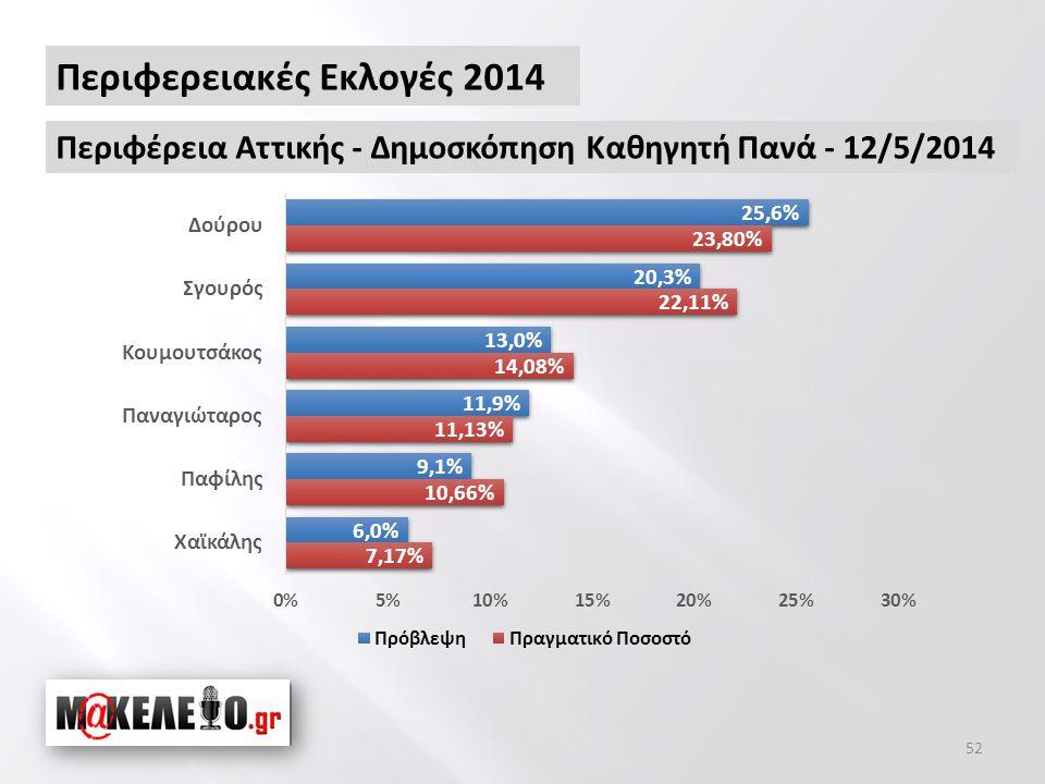 52 Περιφερειακές Εκλογές 2014 Περιφέρεια Αττικής - Δημοσκόπηση Καθηγητή Πανά - 12/5/2014