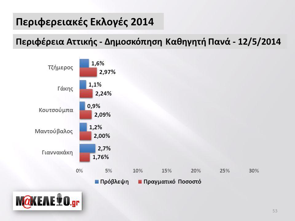 53 Περιφερειακές Εκλογές 2014 Περιφέρεια Αττικής - Δημοσκόπηση Καθηγητή Πανά - 12/5/2014