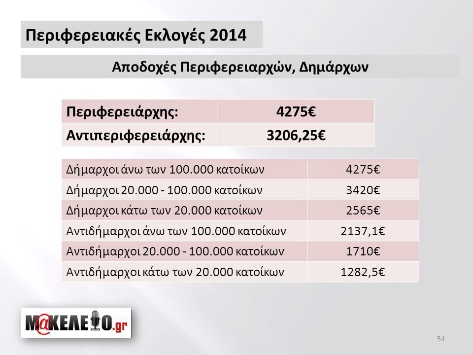 54 Περιφερειακές Εκλογές 2014 Αποδοχές Περιφερειαρχών, Δημάρχων Περιφερειάρχης:4275€ Αντιπεριφερειάρχης:3206,25€ Δήμαρχοι άνω των 100.000 κατοίκων4275€ Δήμαρχοι 20.000 - 100.000 κατοίκων3420€ Δήμαρχοι κάτω των 20.000 κατοίκων2565€ Αντιδήμαρχοι άνω των 100.000 κατοίκων2137,1€ Αντιδήμαρχοι 20.000 - 100.000 κατοίκων1710€ Αντιδήμαρχοι κάτω των 20.000 κατοίκων1282,5€