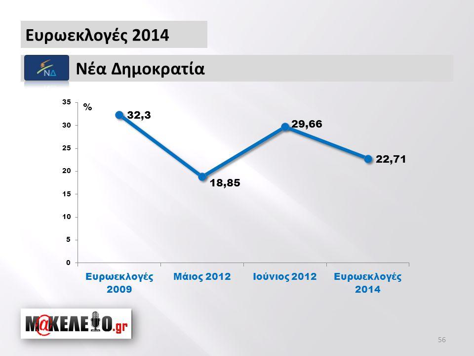 Ευρωεκλογές 2014 Νέα Δημοκρατία % 56