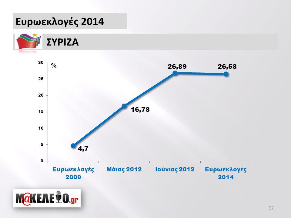 Ευρωεκλογές 2014 ΣΥΡΙΖΑ % 57