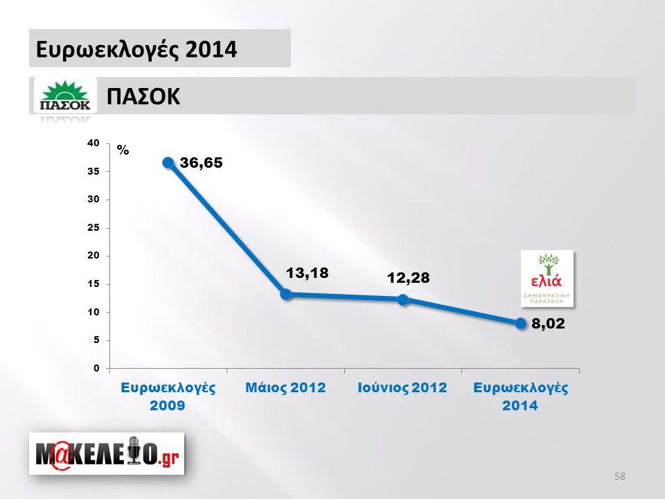 Ευρωεκλογές 2014 ΠΑΣΟΚ % 58