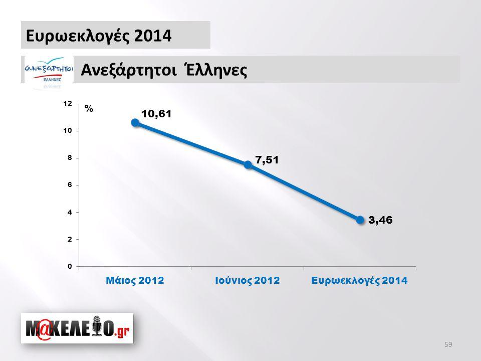 Ευρωεκλογές 2014 Ανεξάρτητοι Έλληνες % 59