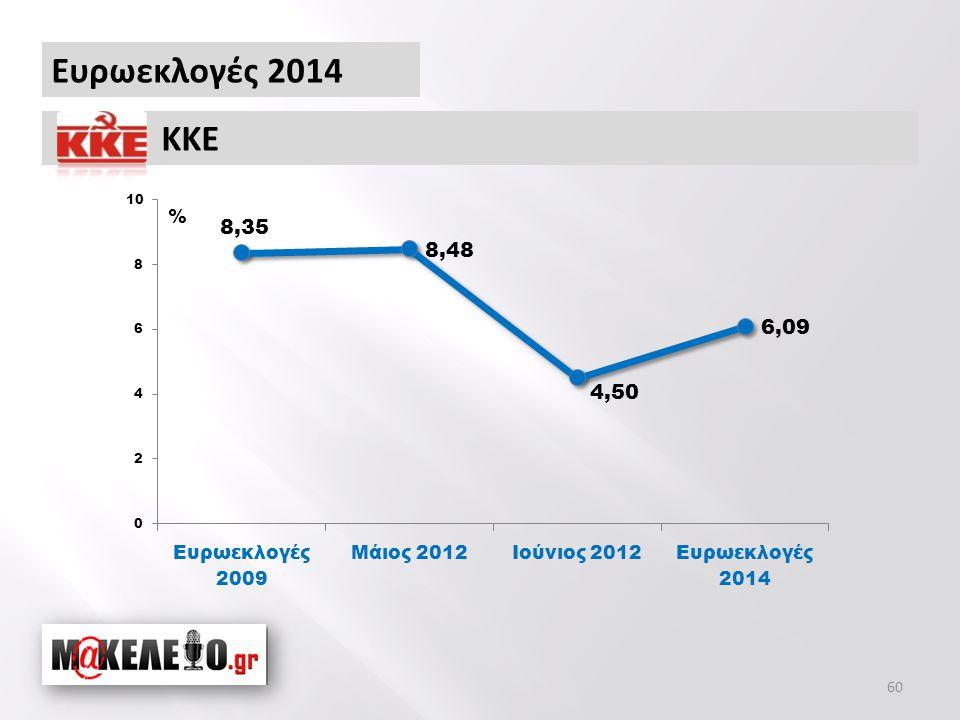 Ευρωεκλογές 2014 ΚΚΕ % 60