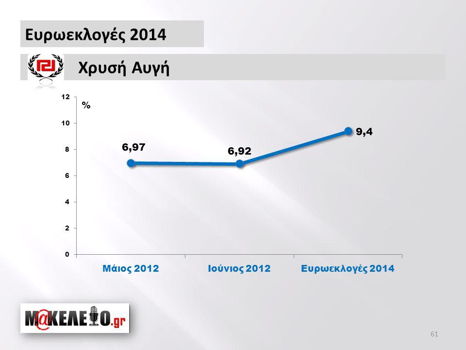 Ευρωεκλογές 2014 Χρυσή Αυγή % 61