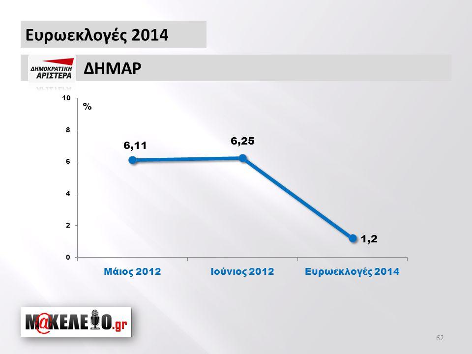 Ευρωεκλογές 2014 ΔΗΜΑΡ % 62