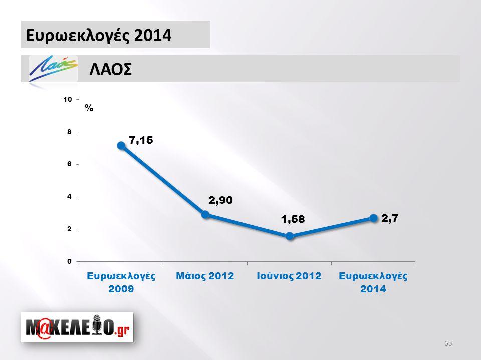 Ευρωεκλογές 2014 ΛΑΟΣ % 63
