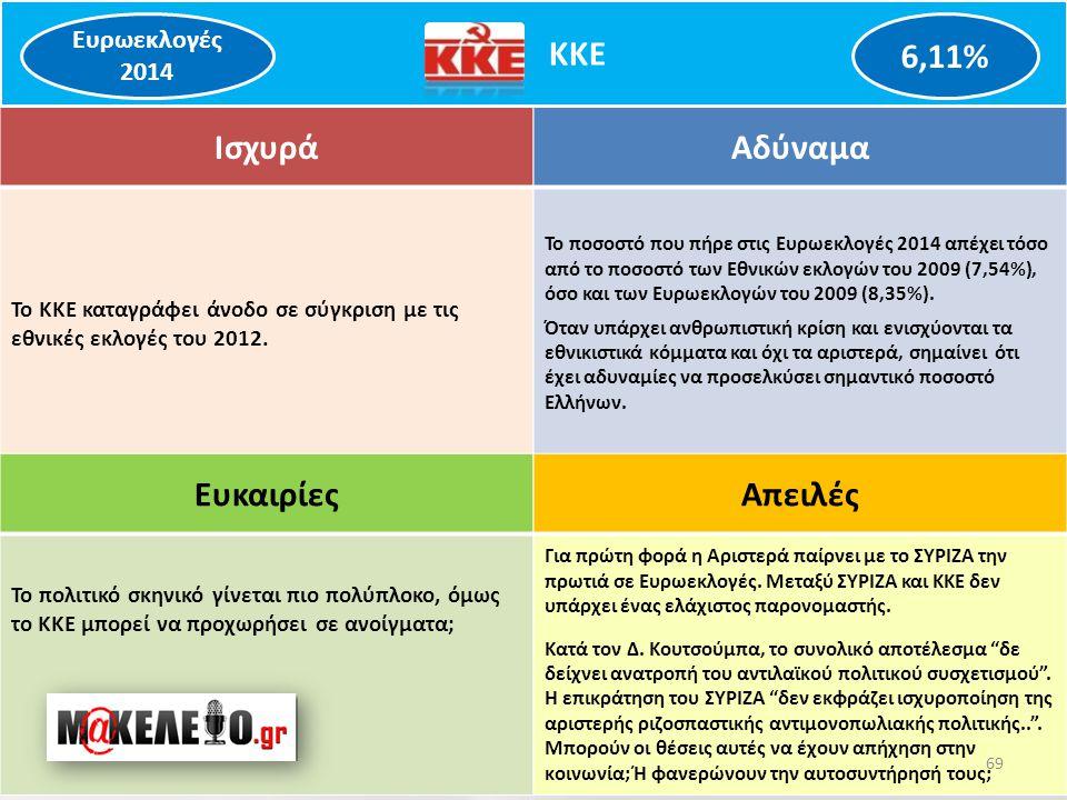 Ισχυρά Το ΚΚΕ καταγράφει άνοδο σε σύγκριση με τις εθνικές εκλογές του 2012.