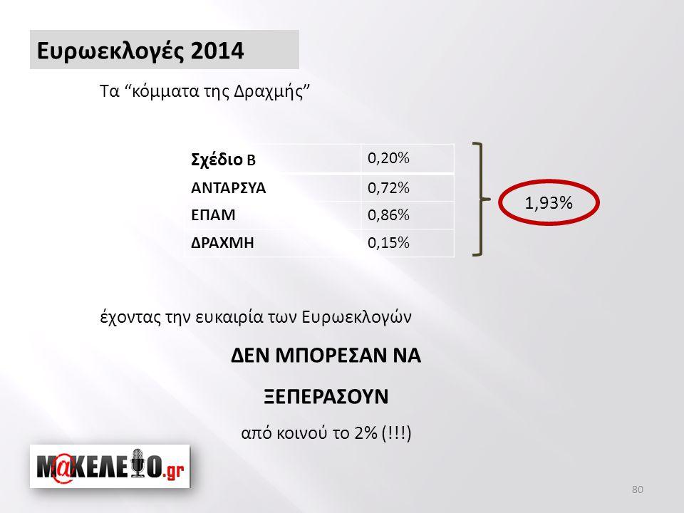 Σχέδιο Β 0,20% ΑΝΤΑΡΣΥΑ0,72% ΕΠΑΜ0,86% ΔΡΑΧΜΗ0,15% 1,93% Τα κόμματα της Δραχμής έχοντας την ευκαιρία των Ευρωεκλογών ΔΕΝ ΜΠΟΡΕΣΑΝ ΝΑ ΞΕΠΕΡΑΣΟΥΝ από κοινού το 2% (!!!) 80 Ευρωεκλογές 2014