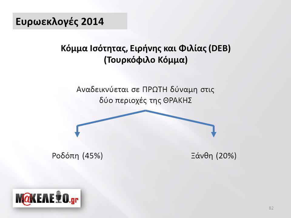 Ροδόπη (45%) 82 Κόμμα Ισότητας, Ειρήνης και Φιλίας (DEB) (Τουρκόφιλο Κόμμα) Αναδεικνύεται σε ΠΡΩΤΗ δύναμη στις δύο περιοχές της ΘΡΑΚΗΣ Ξάνθη (20%) Ευρωεκλογές 2014