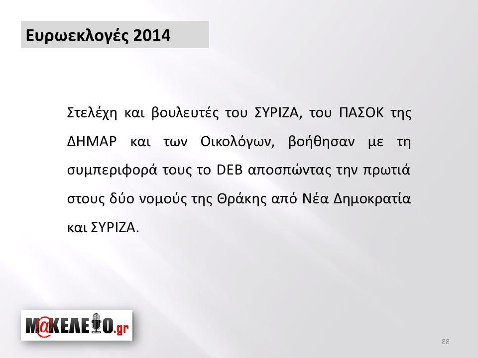 88 Στελέχη και βουλευτές του ΣΥΡΙΖΑ, του ΠΑΣΟΚ της ΔΗΜΑΡ και των Οικολόγων, βοήθησαν με τη συμπεριφορά τους το DEB αποσπώντας την πρωτιά στους δύο νομούς της Θράκης από Νέα Δημοκρατία και ΣΥΡΙΖΑ.