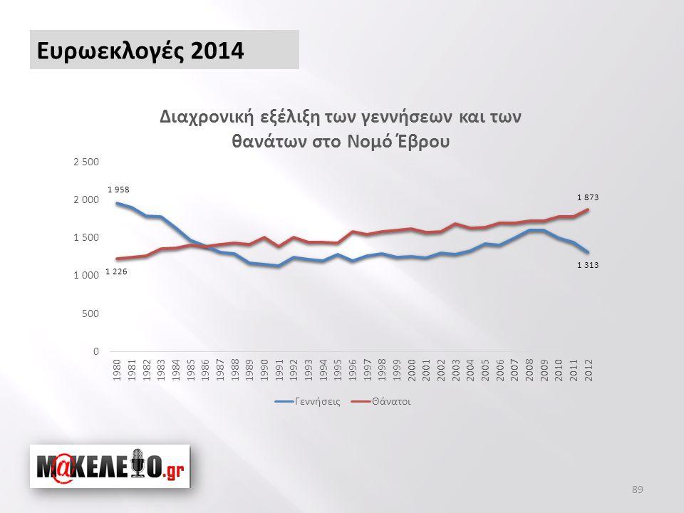 89 Ευρωεκλογές 2014