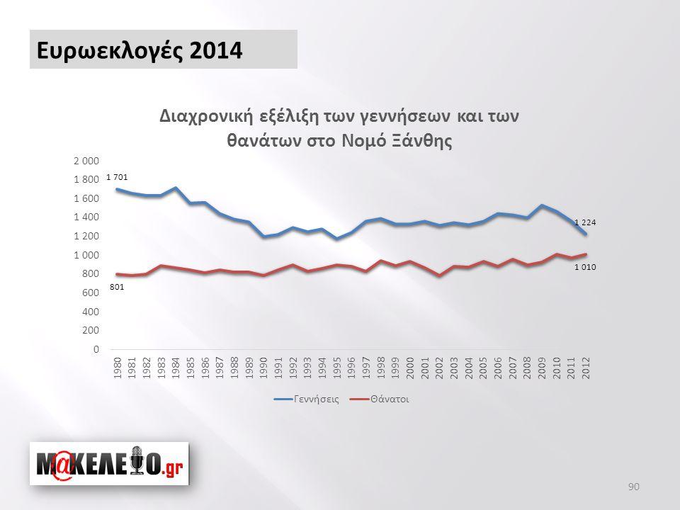 90 Ευρωεκλογές 2014