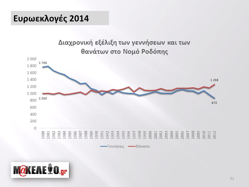 91 Ευρωεκλογές 2014