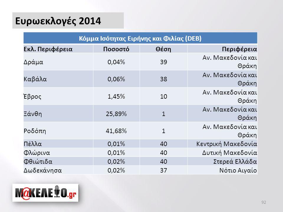 Κόμμα Ισότητας Ειρήνης και Φιλίας (DEB) Εκλ. ΠεριφέρειαΠοσοστόΘέσηΠεριφέρεια Δράμα0,04%39 Αν.