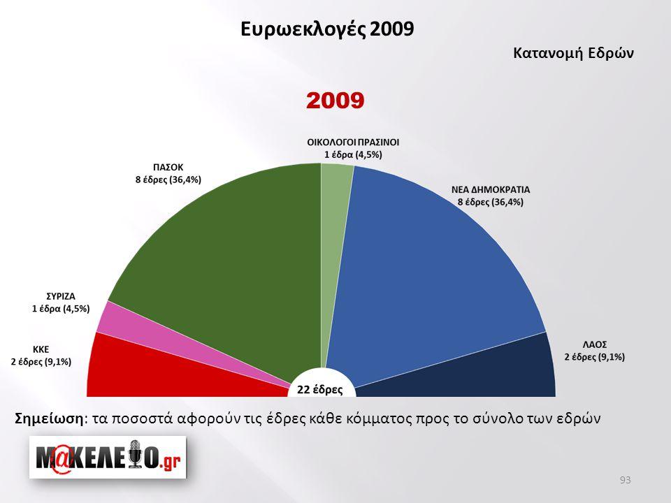 93 2009 Σημείωση: τα ποσοστά αφορούν τις έδρες κάθε κόμματος προς το σύνολο των εδρών Ευρωεκλογές 2009 Κατανομή Εδρών
