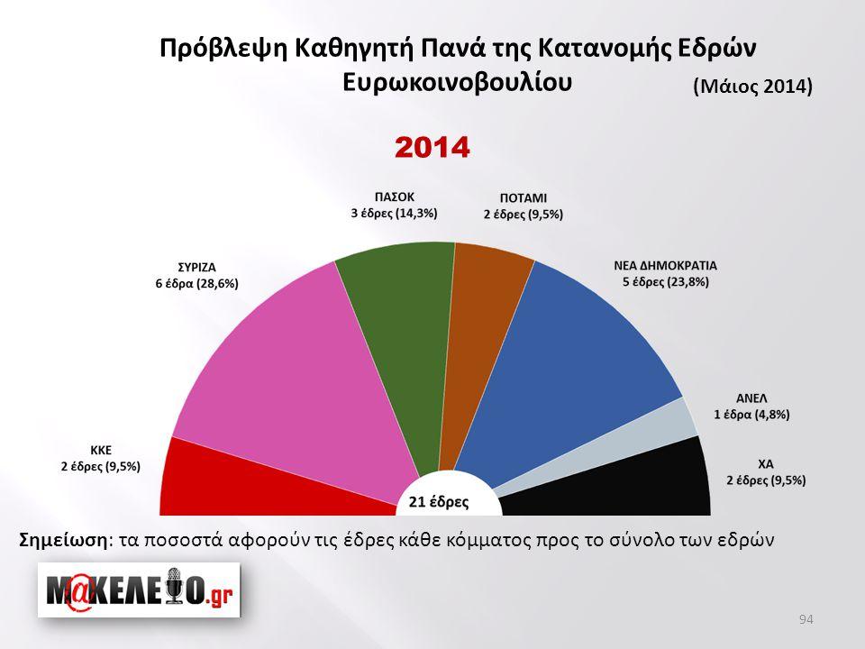 94 Σημείωση: τα ποσοστά αφορούν τις έδρες κάθε κόμματος προς το σύνολο των εδρών 2014 Πρόβλεψη Καθηγητή Πανά της Κατανομής Εδρών Ευρωκοινοβουλίου (Μάιος 2014)