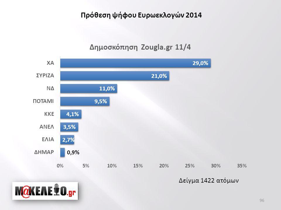 Δείγμα 1422 ατόμων Πρόθεση ψήφου Ευρωεκλογών 2014 96
