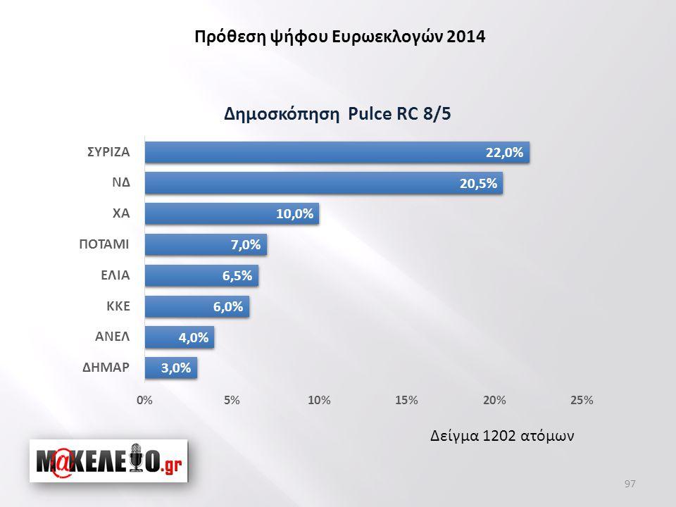 Δείγμα 1202 ατόμων Πρόθεση ψήφου Ευρωεκλογών 2014 97
