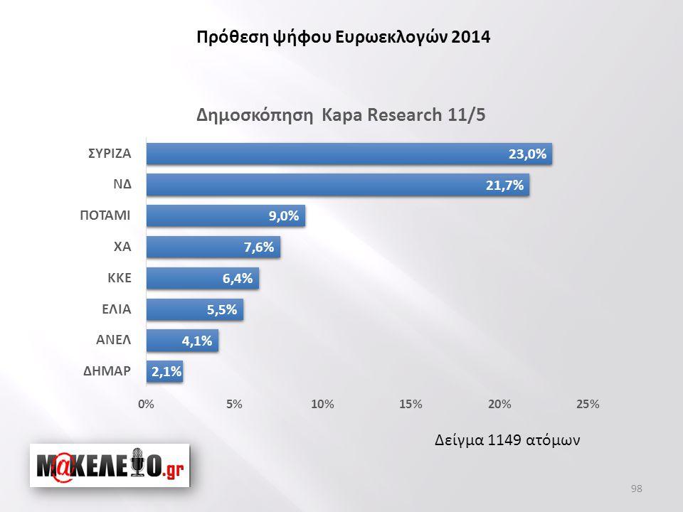 Δείγμα 1149 ατόμων Πρόθεση ψήφου Ευρωεκλογών 2014 98