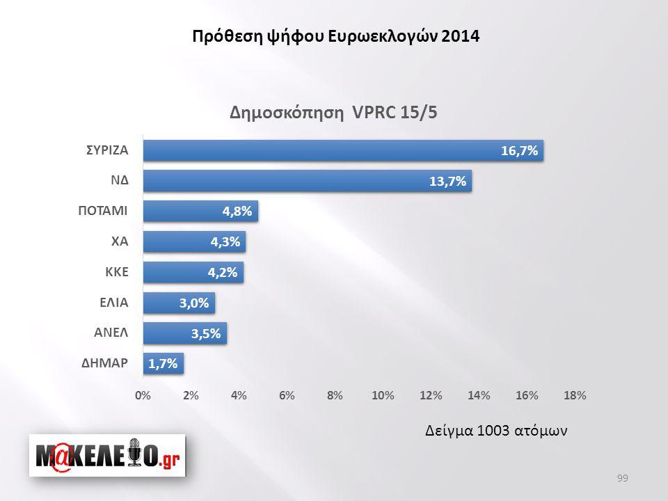 Δείγμα 1003 ατόμων Πρόθεση ψήφου Ευρωεκλογών 2014 99
