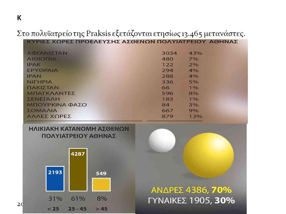 20/5/2013 Κ Στο πολυϊατρείο της Praksis εξετάζονται ετησίως 13.465 μετανάστες.