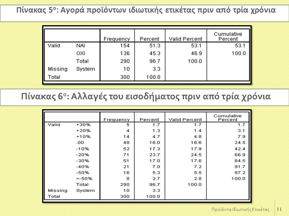11 Πίνακας 5 ο : Αγορά προϊόντων ιδιωτικής ετικέτας πριν από τρία χρόνια Προϊόντα Ιδιωτικής Ετικέτας Πίνακας 6 ο : Αλλαγές του εισοδήματος π ριν α π ό
