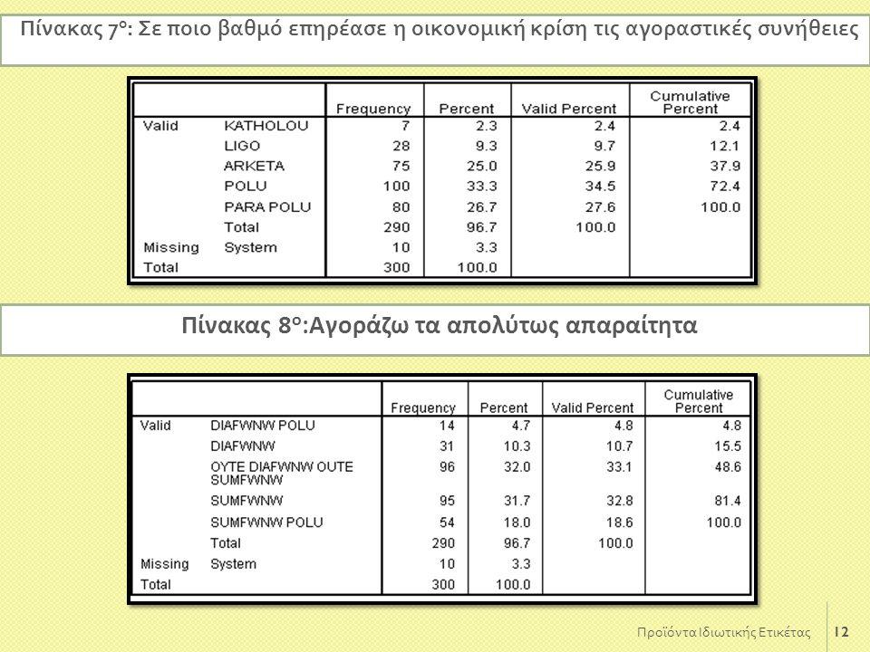 12 Προϊόντα Ιδιωτικής Ετικέτας Πίνακας 7 ο : Σε π οιο βαθμό ε π ηρέασε η οικονομική κρίση τις αγοραστικές συνήθειες Πίνακας 8 ο :Αγοράζω τα απολύτως α