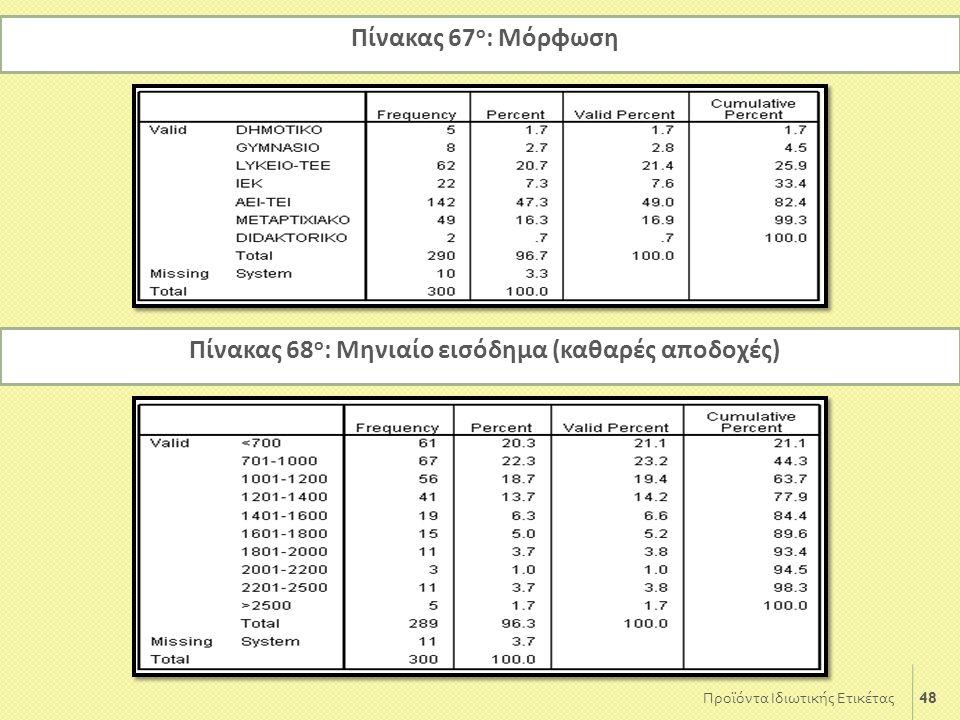 48 Προϊόντα Ιδιωτικής Ετικέτας Πίνακας 67 ο : Μόρφωση Πίνακας 68 ο : Μηνιαίο εισόδημα (καθαρές αποδοχές)