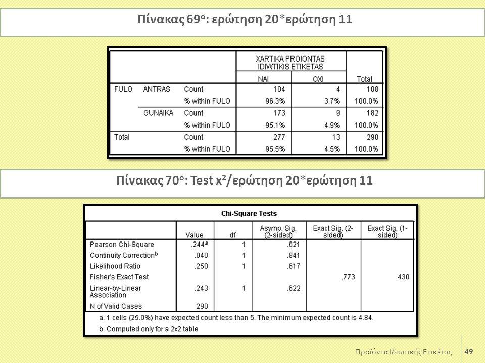 49 Προϊόντα Ιδιωτικής Ετικέτας Πίνακας 69 ο : ερώτηση 20*ερώτηση 11 Πίνακας 70 ο : Test x 2 /ερώτηση 20*ερώτηση 11