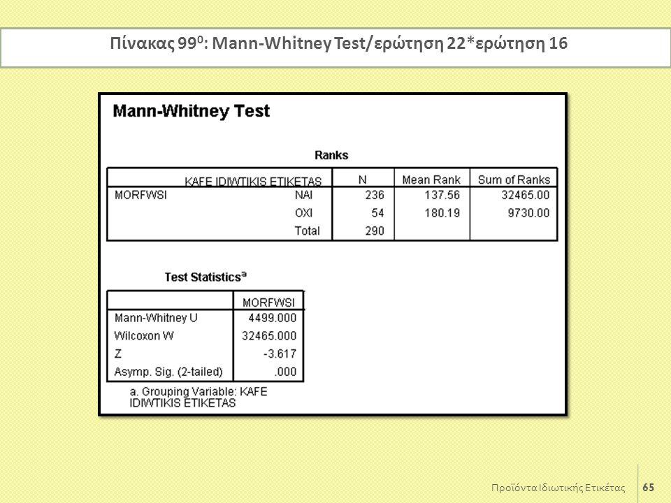65 Προϊόντα Ιδιωτικής Ετικέτας Πίνακας 99 0 : Mann-Whitney Test/ερώτηση 22*ερώτηση 16