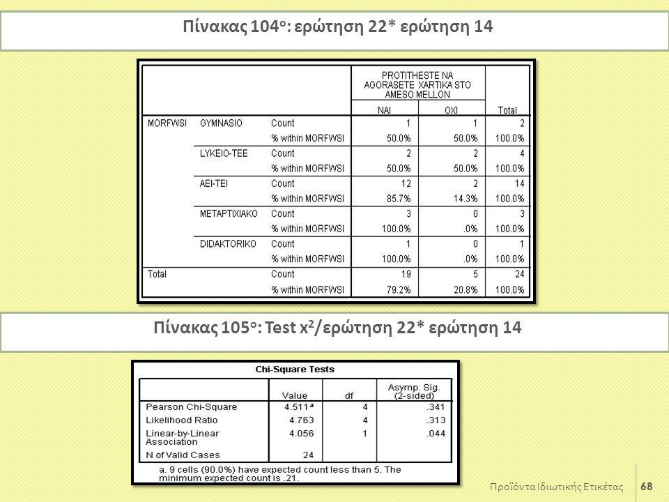 68 Προϊόντα Ιδιωτικής Ετικέτας Πίνακας 104 ο : ερώτηση 22* ερώτηση 14 Πίνακας 105 ο : Test x 2 /ερώτηση 22* ερώτηση 14