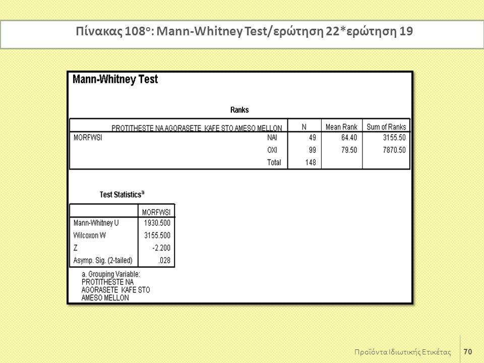 70 Προϊόντα Ιδιωτικής Ετικέτας Πίνακας 108 ο : Mann-Whitney Test/ερώτηση 22*ερώτηση 19